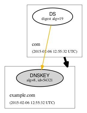 DS with unknown digest algorithm