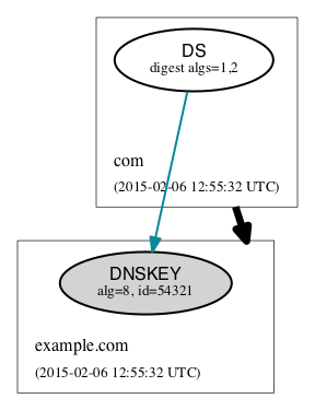 dnskey record type