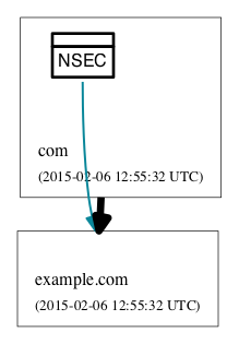 NSEC covering DS